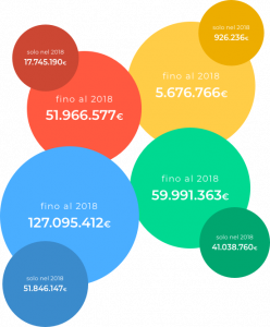 crowdfunding report 2018